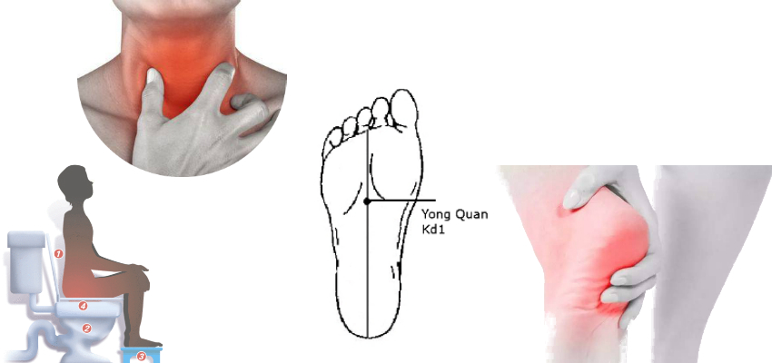 Acupuncture point Yong Quan (Kd1)